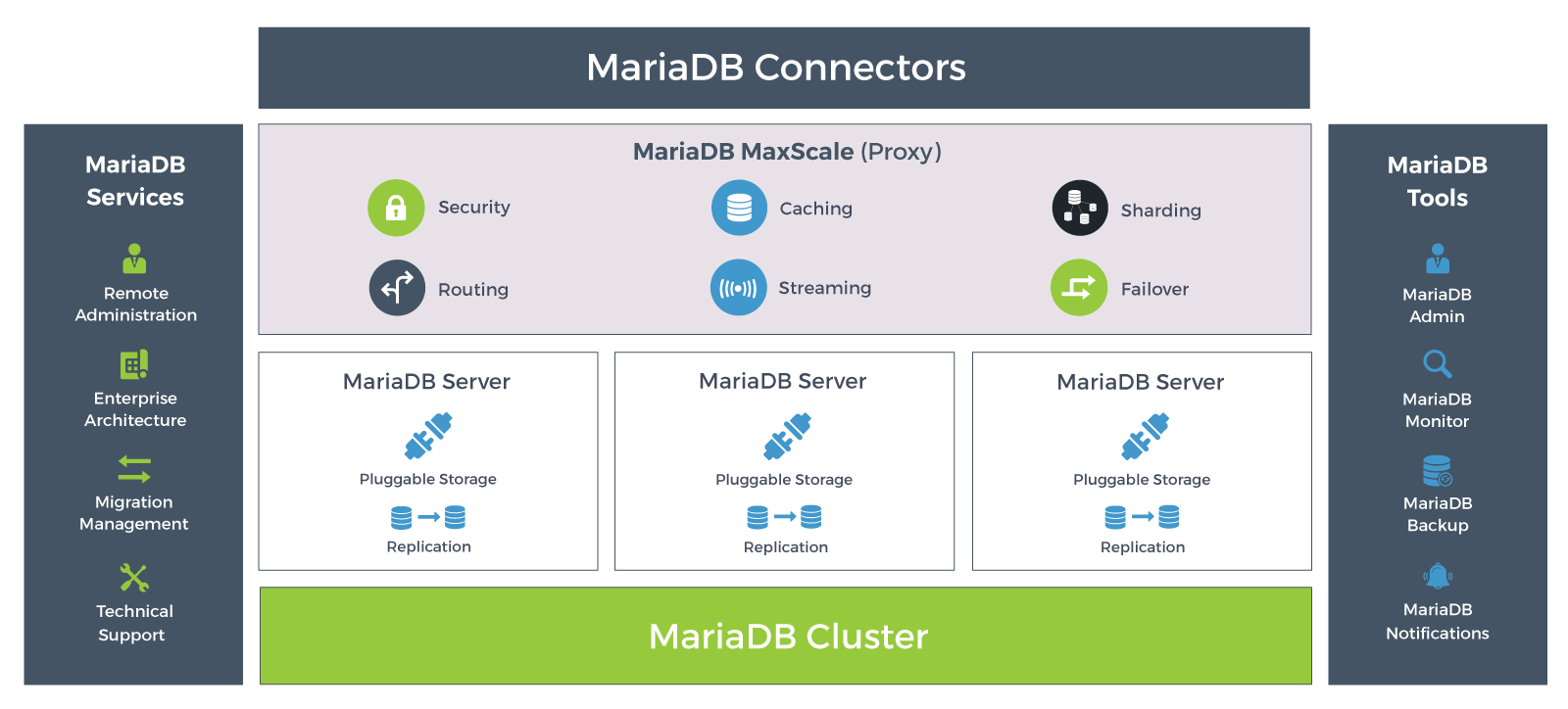 Mariadb Tx Enterprise Open Source Database Platform Dbms