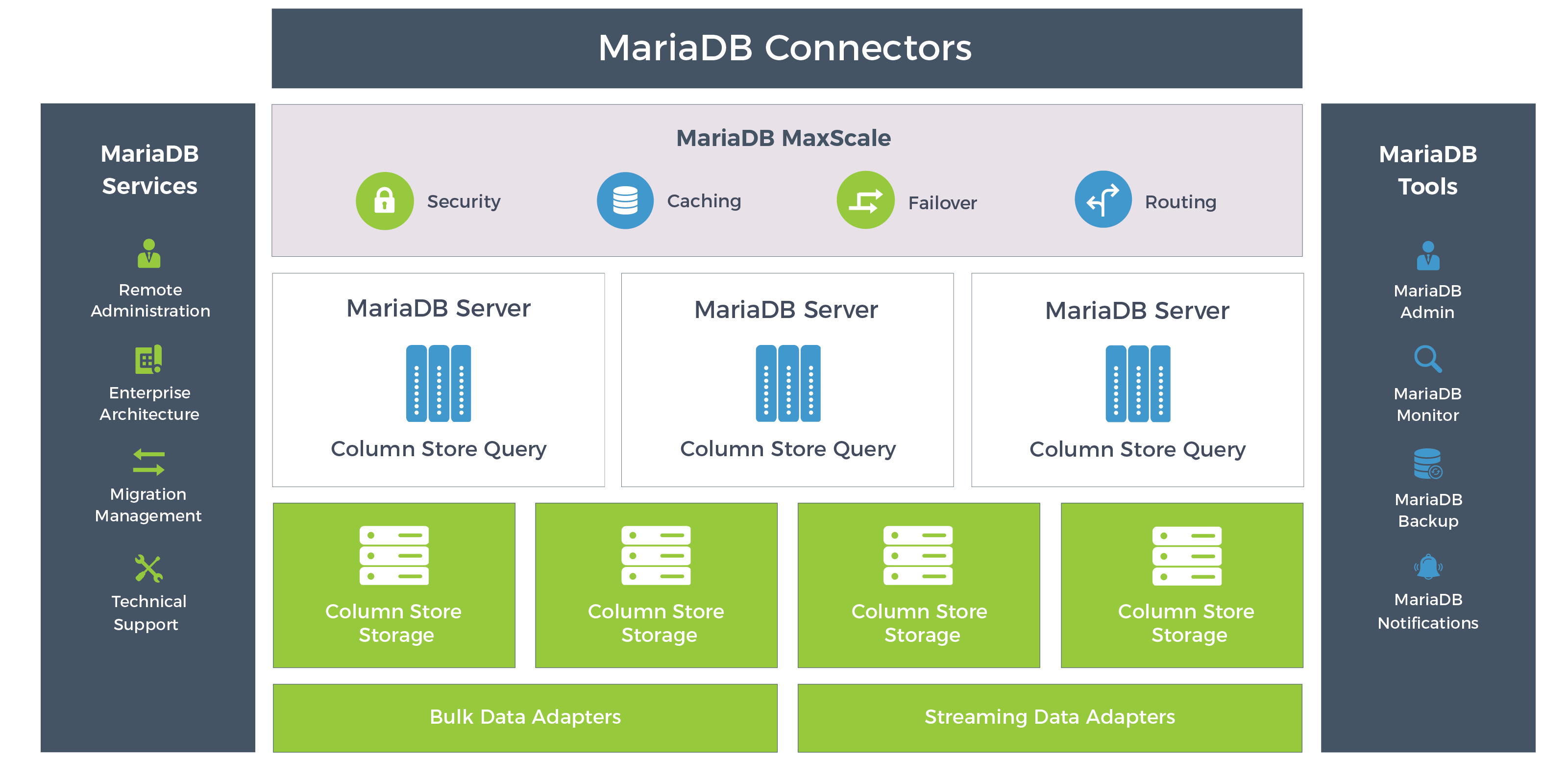 MariaDB AX diagram
