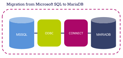 Getting Microsoft SQL server data into MariaDB with the CONNECT storage engine