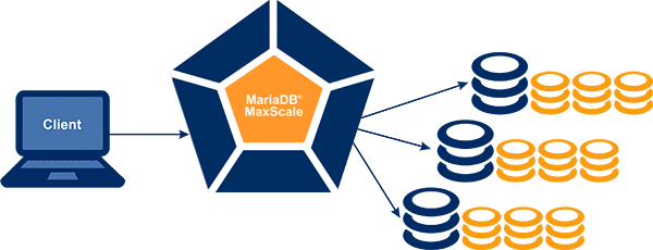 MariaDB MaxScale 1.4.3 GA is available for download