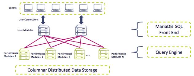 ColumnStore Architecture & Use-case