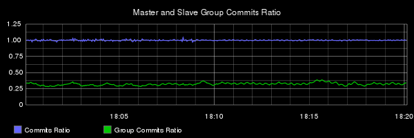E1 commit and group commit ratios