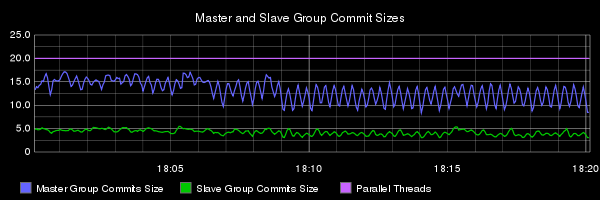 E1 group commit sizes