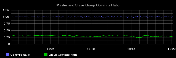 E2 commit and group commit ratios