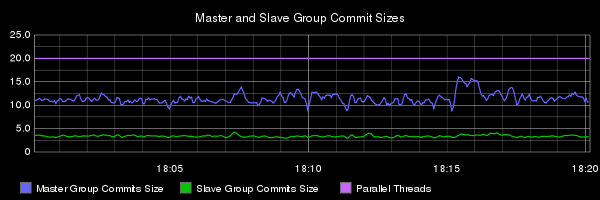 E2 group commit sizes