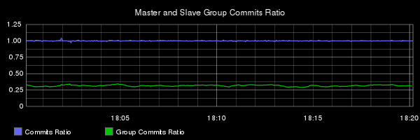 E3 commit and group commit ratios