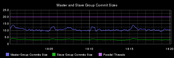 E3 group commit sizes