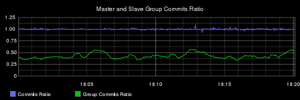 E4 commit and group commit ratios
