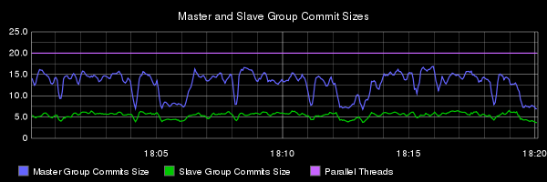 E4 group commit sizes