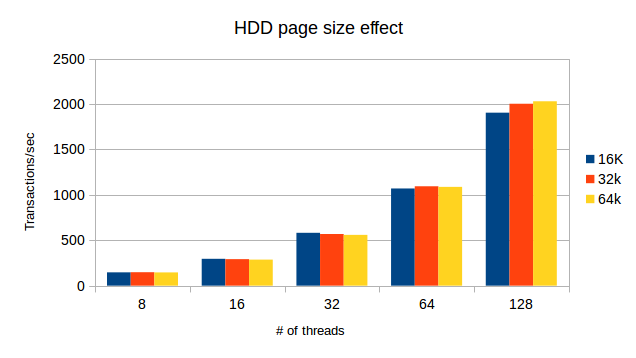 InnoDB Page Size: HDD page size effect
