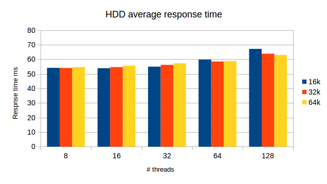 InnoDB Page Size: HDD average response time