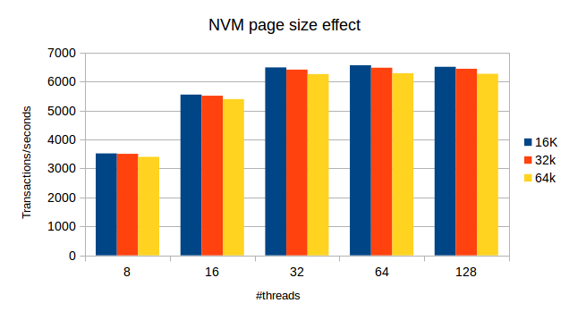 InnoDB Page Size: NVM page size effect