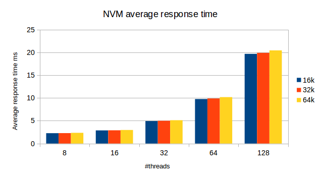 InnoDB Page Size: NVM average response time