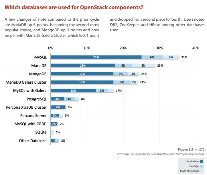 Which databases are used for OpenStack components