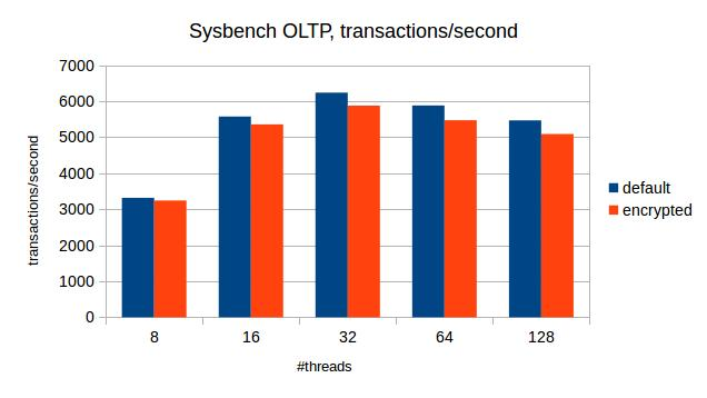 Sysbench OLTP benchmark transactions in the second
