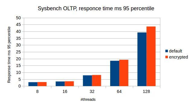 Sysbench OLTP average response time at 95 percentile
