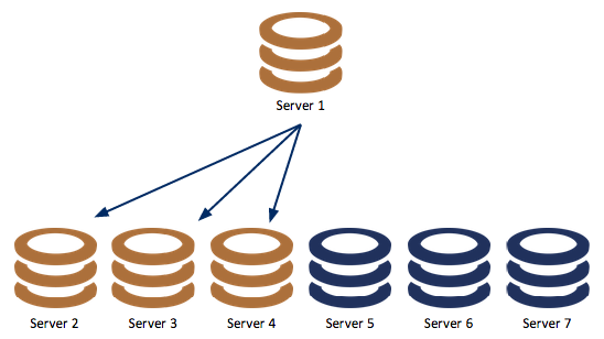 MySQL Replication Cluster with Three Slaves