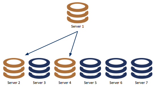 MySQL Replication Cluster with Master and Two Slaves
