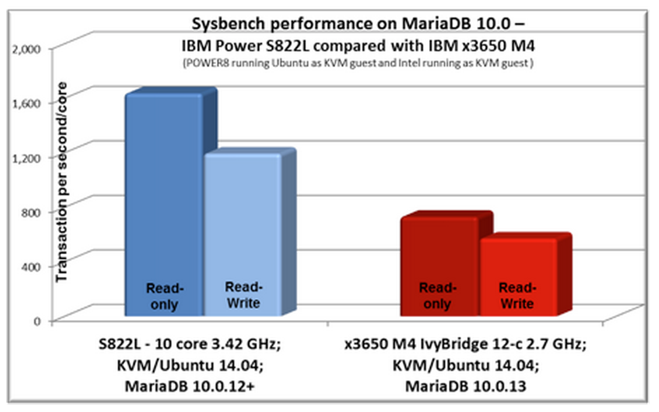 Sysbench Performance