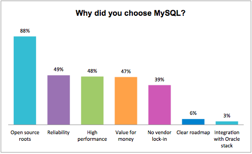 2: Why did you choose MySQL?