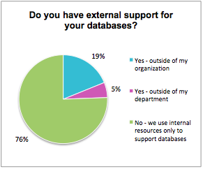 4: Do you have external support for your database?