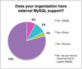 5: Do you have external support for MySQL?