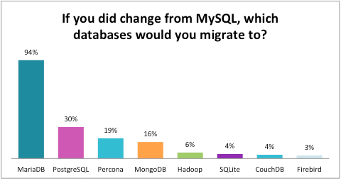 6: If you did change from MySQL, which database would you mgirate to?