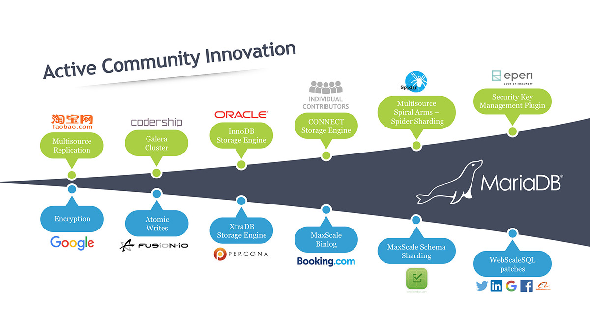 Active Community Innovation