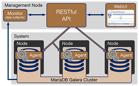 mariadb-manager-diagram-475px.png