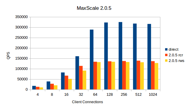 MaxScale-2.0.5.png