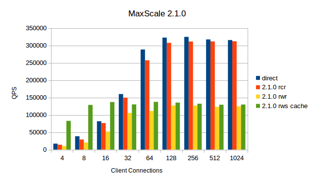 MaxScale-2.1.0.png