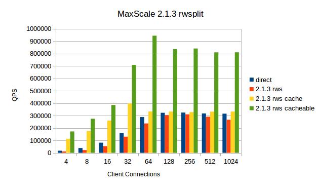 MaxScale-2.1.3-rwsplit.png