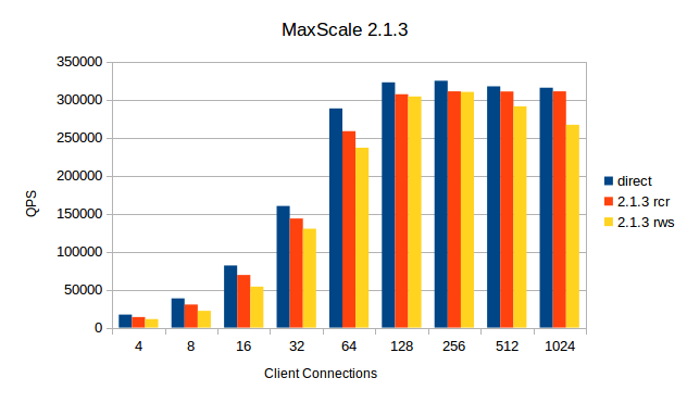 MaxScale-2.1.3.png