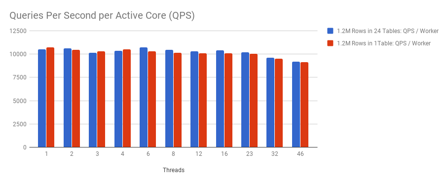 qualcomm_per_core_benchmark.png