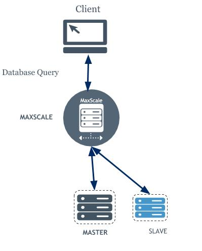 _MaxScale Cluster.jpg