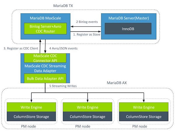 ColumnStore Streaming Data Adapters - MariaDB Knowledge Base