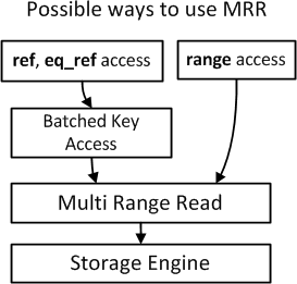 possible-mrr-uses