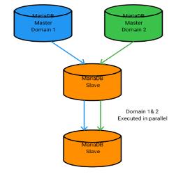 Multi-Source Replication - MariaDB Knowledge Base