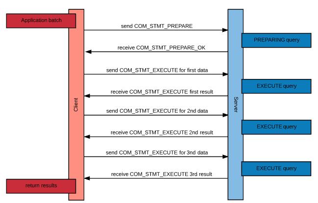 Connection Data1 >> Option batchMultiSend Description - MariaDB Knowledge Base