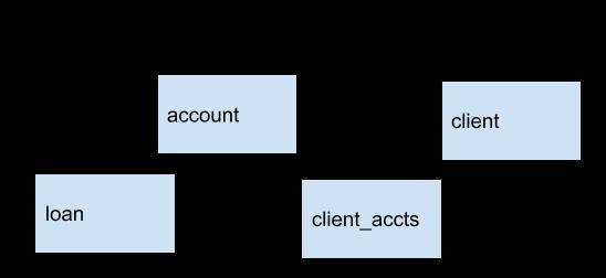 Sample Platform X3 implementation for Transactional and