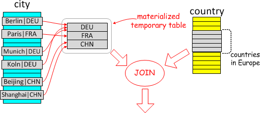 Semi-join Materialization Strategy - MariaDB Knowledge Base