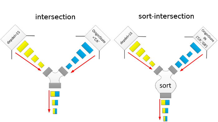 intersect-vs-sort-intersect