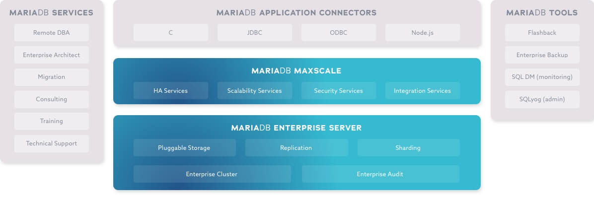 MariaDB Platform Architecture Diagram