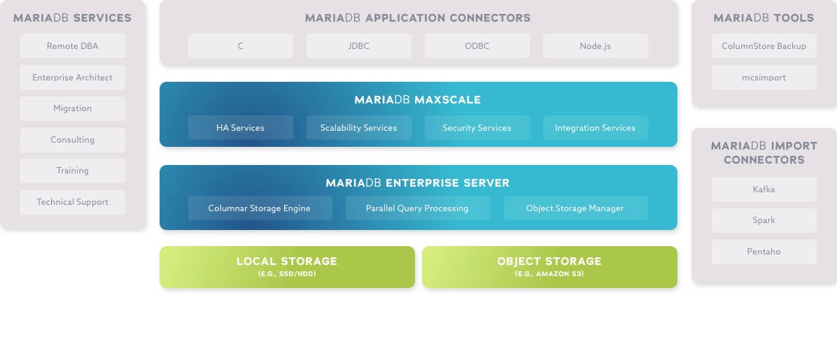 MariaDB Server and MaxScale Diagram