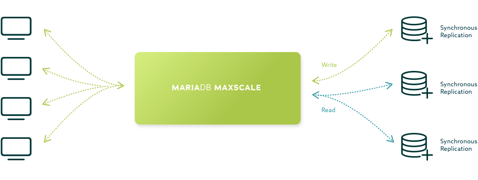 MariaDB Maxscale High Availability Topology