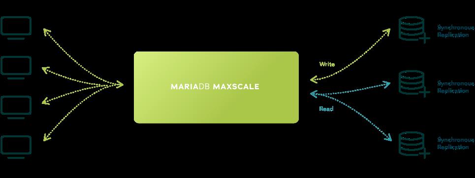 MariaDB Maxscale Hochverfügbarkeitstopologie