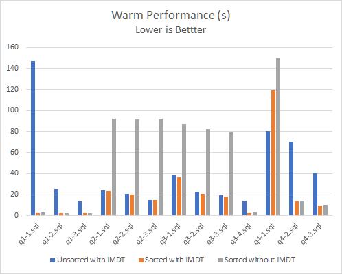 MariaDB ColumnStore on Intel Optane SSD   MariaDB