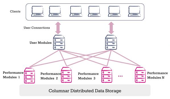 Columnar Distributed Data Storage Diagram