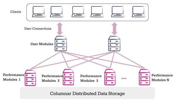 Columnar Distributed Data Storage Diagram