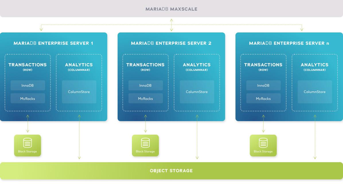MariaDB MaxScale/ HTAP Architecture Diagram